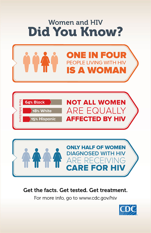 library_HIV_Women_infographic_600
