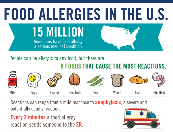 pmls-fareinfographics-foodallergies