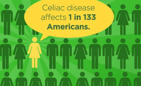celiac1in133