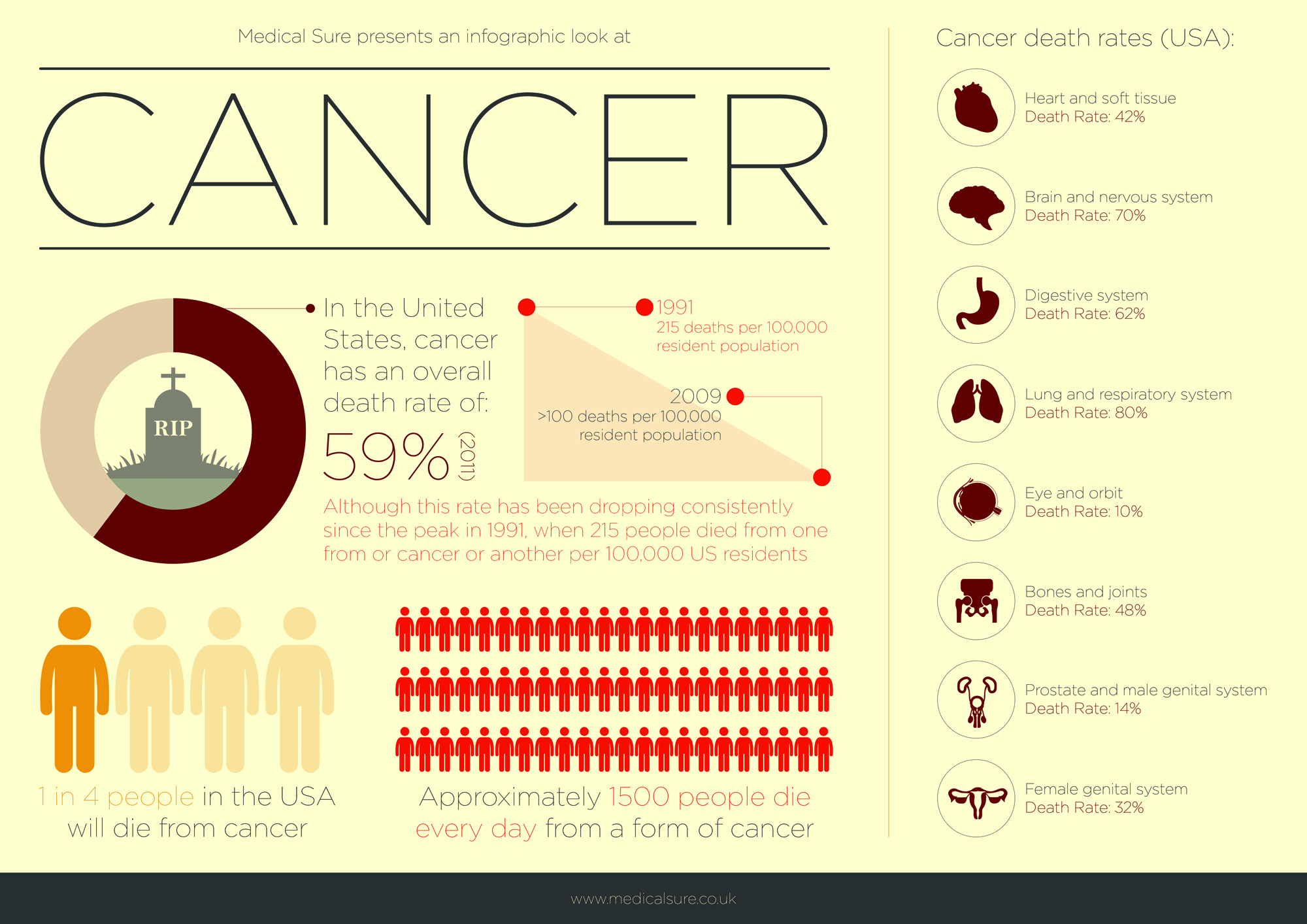 Cancer-In-The-US