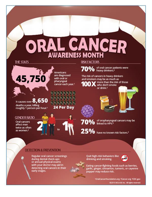 OralCancerAwarenessMonth_infographic